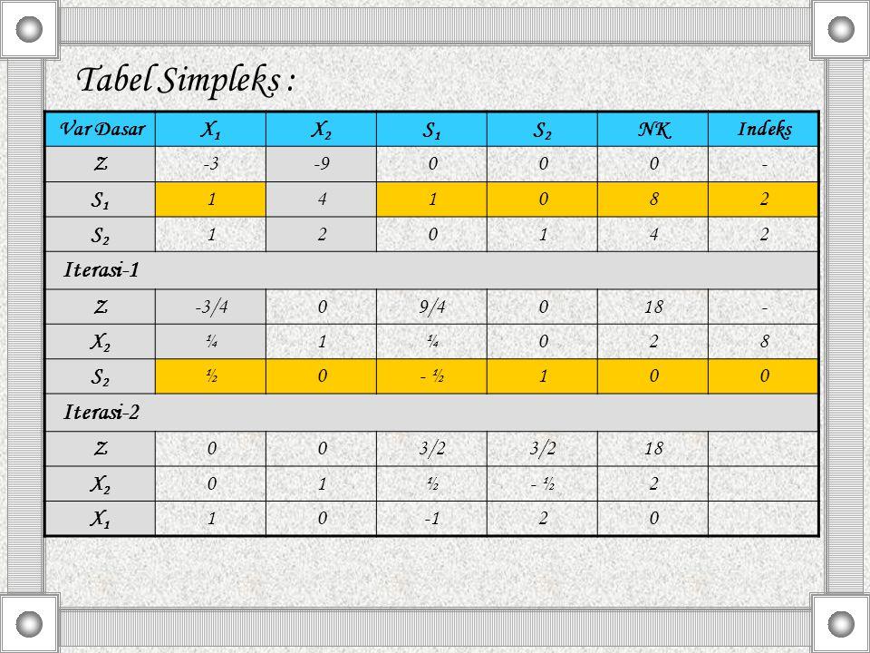 Tabel Simpleks : Var DasarX1X1 X2X2 S1S1 S2S2 NKIndeks Z-3-9000- S1S1 141082 S2S2 120142 Iterasi-1 Z-3/409/4018- X2X2 ¼1¼028 S2S2 ½0- ½100 Iterasi-2 Z