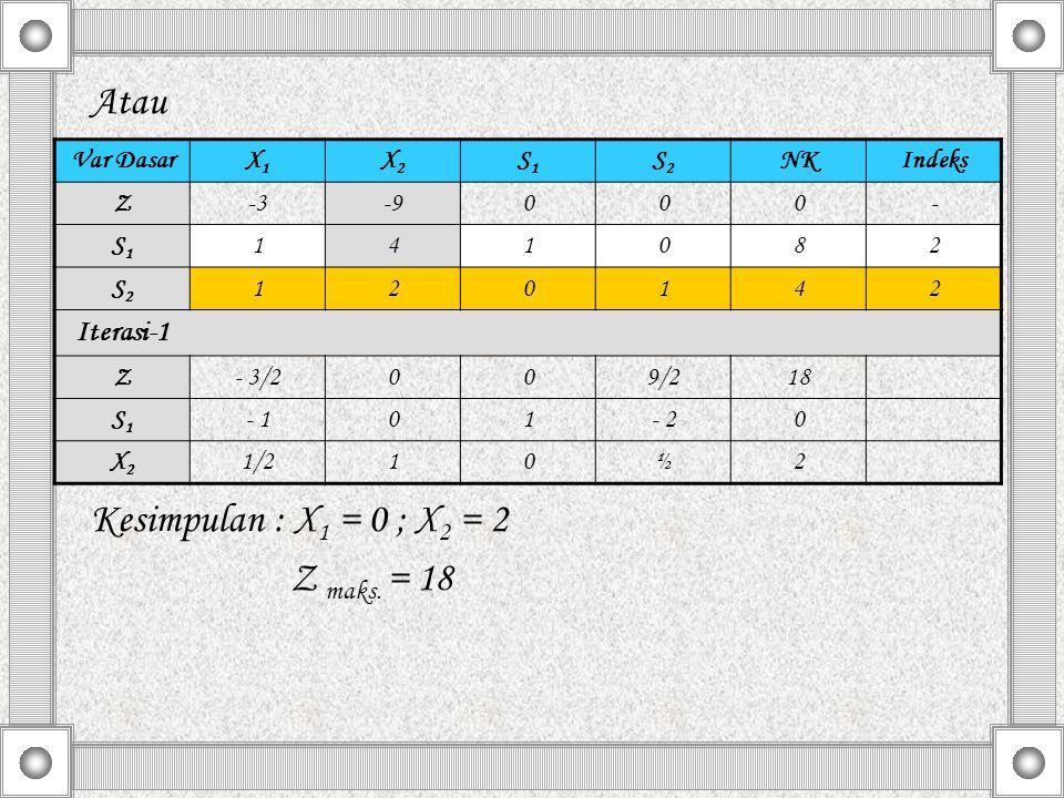Atau Kesimpulan : X 1 = 0 ; X 2 = 2 Z maks. = 18 Var DasarX1X1 X2X2 S1S1 S2S2 NKIndeks Z-3-9000- S1S1 141082 S2S2 120142 Iterasi-1 Z- 3/2009/218 S1S1