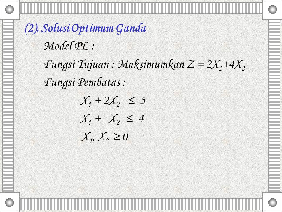 (2). Solusi Optimum Ganda Model PL : Fungsi Tujuan : Maksimumkan Z = 2X 1 +4X 2 Fungsi Pembatas : X 1 + 2X 2 ≤ 5 X 1 + X 2 ≤ 4 X 1, X 2 ≥ 0