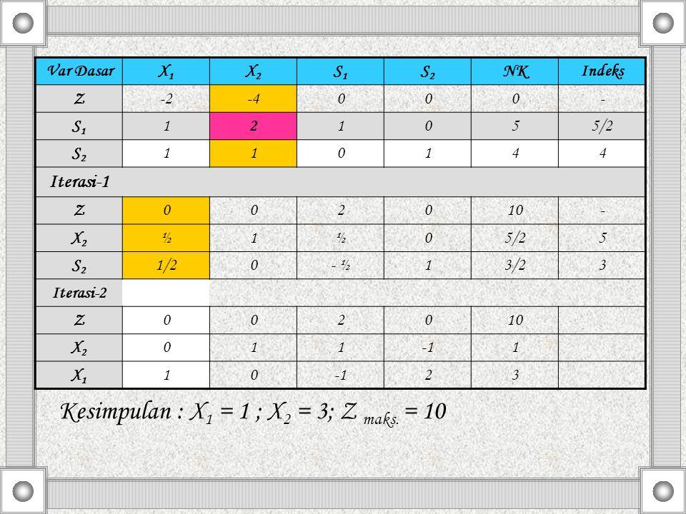 Kesimpulan : X 1 = 1 ; X 2 = 3; Z maks. = 10 Var DasarX1X1 X2X2 S1S1 S2S2 NKIndeks Z-2-4000- S1S1 121055/2 S2S2 110144 Iterasi-1 Z002010- X2X2 ½1½05/2