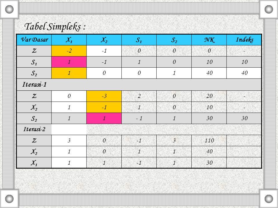 Tabel Simpleks : Var DasarX1X1 X2X2 S1S1 S2S2 NKIndeks Z-2000- S1S1 1 1010 S2S2 100140 Iterasi-1 Z0-32020- X2X2 11010- S2S2 11- 1130 Iterasi-2 Z303110