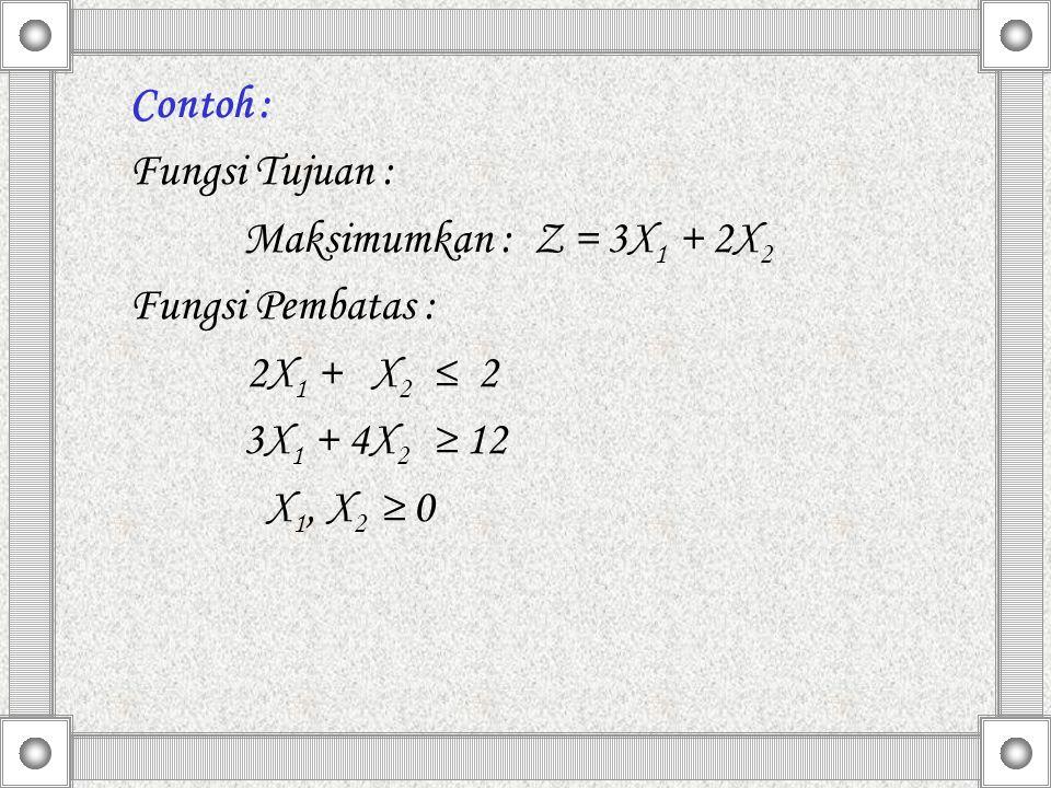 Contoh : Fungsi Tujuan : Maksimumkan : Z = 3X 1 + 2X 2 Fungsi Pembatas : 2X 1 + X 2 ≤ 2 3X 1 + 4X 2 ≥ 12 X 1, X 2 ≥ 0