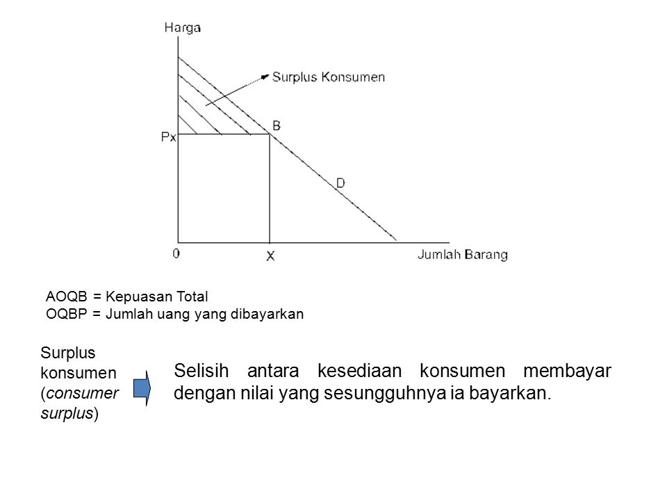 AOQB = Kepuasan Total OQBP = Jumlah uang yang dibayarkan Surplus konsumen (consumer surplus) Selisih antara kesediaan konsumen membayar dengan nilai y