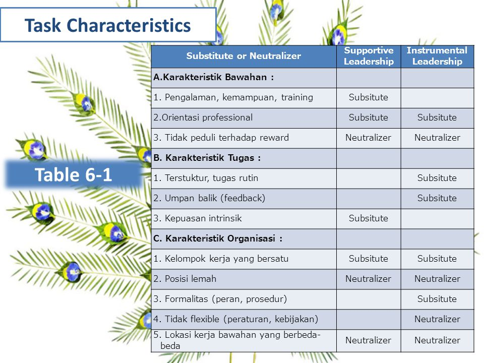 Task Characteristics Table 6-1 Subordinate Characteristics Task Characteristics Group and Organization Characteristics Leadership Substitutes Theory Substitute or Neutralizer Supportive Leadership Instrumental Leadership A.Karakteristik Bawahan : 1.