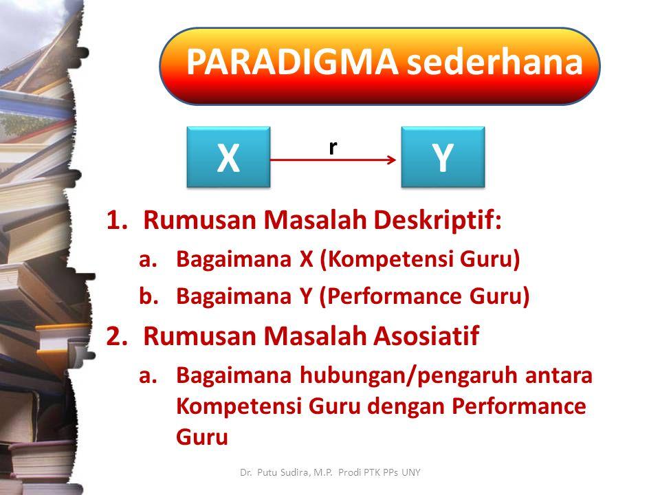 PARADIGMA sederhana Dr. Putu Sudira, M.P. Prodi PTK PPs UNY 1.Rumusan Masalah Deskriptif: a.Bagaimana X (Kompetensi Guru) b.Bagaimana Y (Performance G