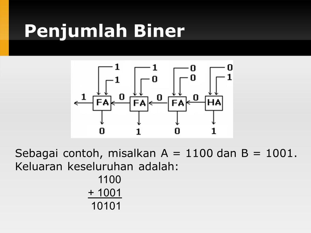 Penjumlah Biner Sebagai contoh, misalkan A = 1100 dan B = 1001. Keluaran keseluruhan adalah: 1100 + 1001 10101