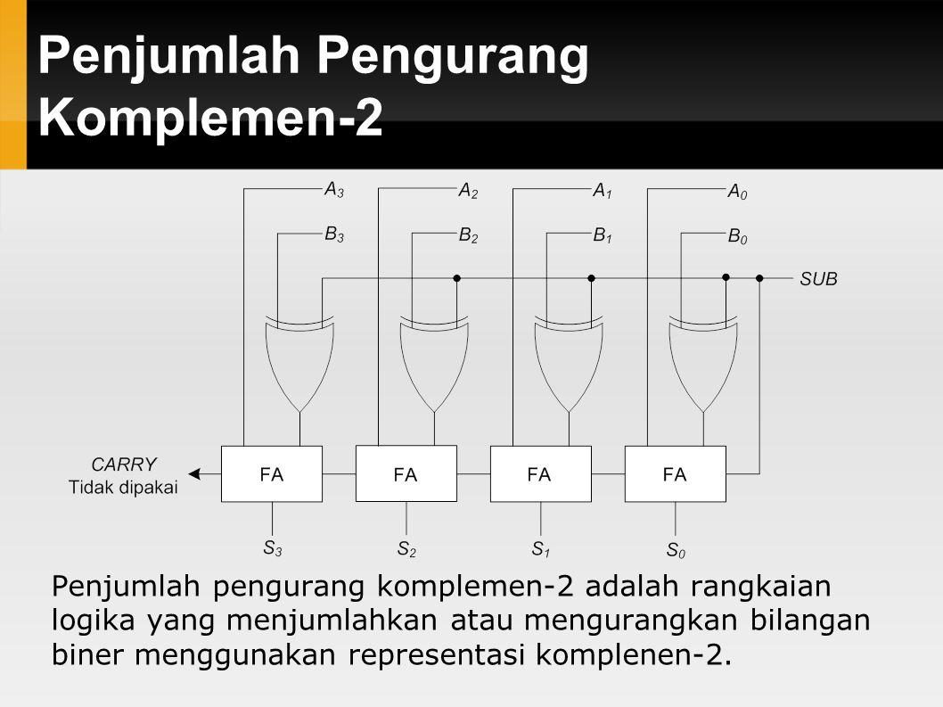 Penjumlah Pengurang Komplemen-2 Penjumlah pengurang komplemen-2 adalah rangkaian logika yang menjumlahkan atau mengurangkan bilangan biner menggunakan