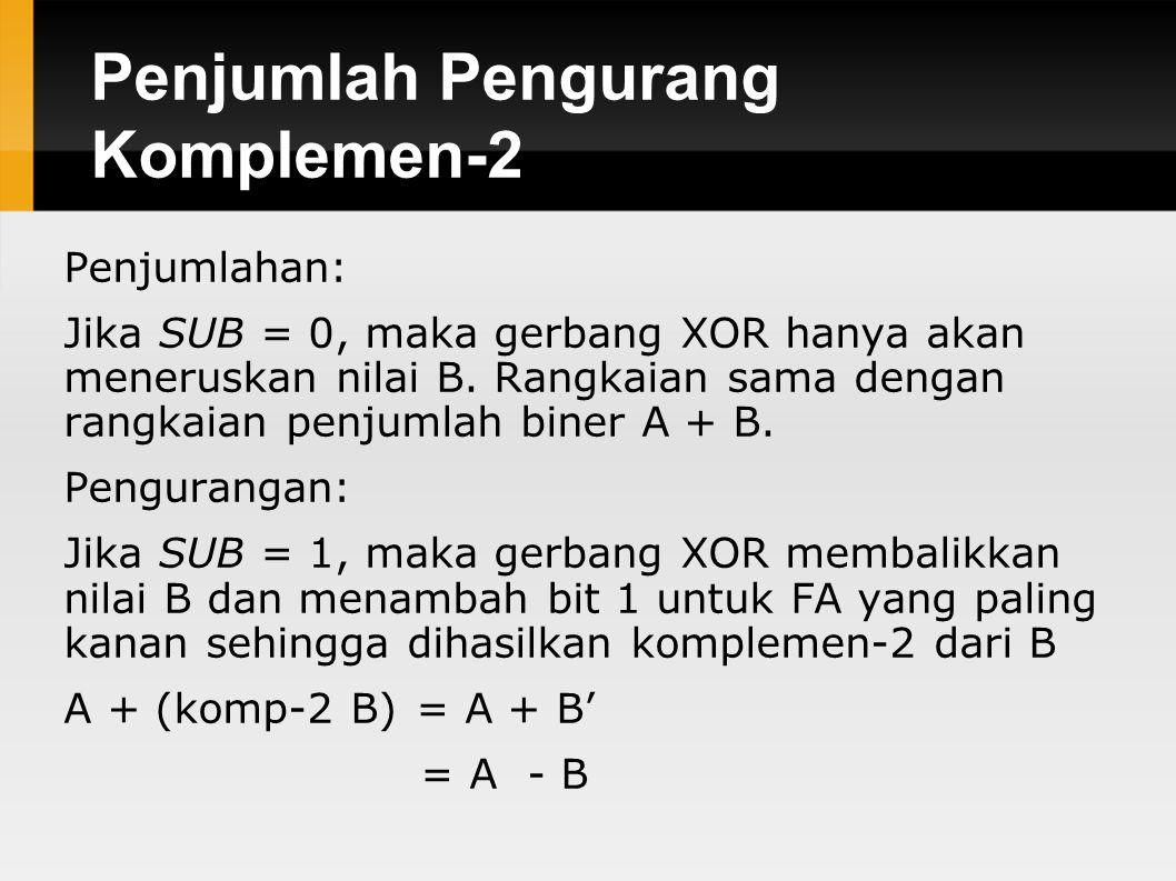 Penjumlah Pengurang Komplemen-2 Penjumlahan: Jika SUB = 0, maka gerbang XOR hanya akan meneruskan nilai B. Rangkaian sama dengan rangkaian penjumlah b