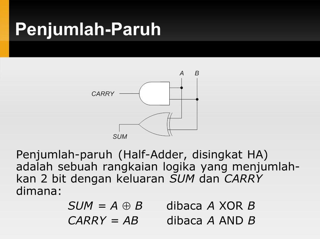 Penjumlah-Paruh Penjumlah-paruh (Half-Adder, disingkat HA) adalah sebuah rangkaian logika yang menjumlah- kan 2 bit dengan keluaran SUM dan CARRY dimana: SUM = A  B dibaca A XOR B CARRY = AB dibaca A AND B