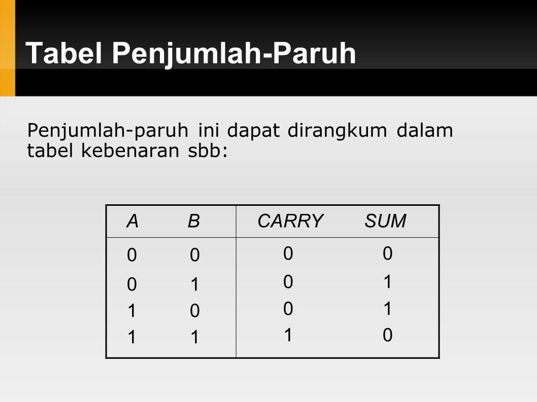Tabel Penjumlah-Paruh Penjumlah-paruh ini dapat dirangkum dalam tabel kebenaran sbb: A B CARRY SUM 0 0 0 1 1 0 1 1 0 0 0 1 1 0