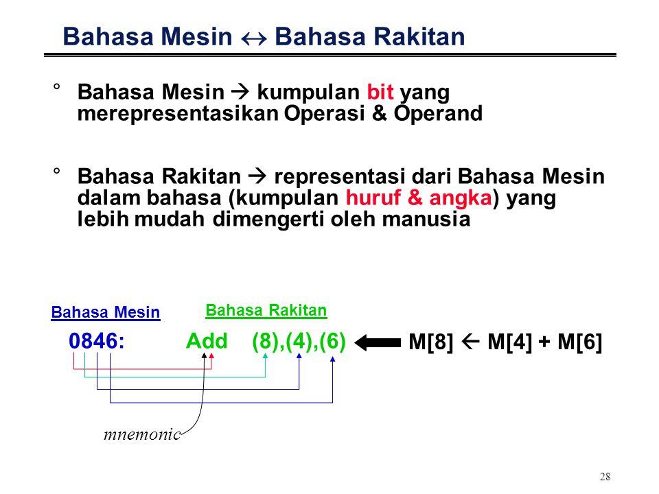 28 Bahasa Mesin  Bahasa Rakitan 0846:Add(8),(4),(6) °Bahasa Mesin  kumpulan bit yang merepresentasikan Operasi & Operand °Bahasa Rakitan  represent