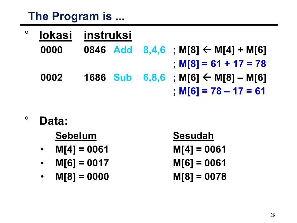 29 The Program is... °lokasiinstruksi 00000846Add8,4,6; M[8]  M[4] + M[6] ; M[8] = 61 + 17 = 78 00021686Sub6,8,6; M[6]  M[8] – M[6] ; M[6] = 78 – 17