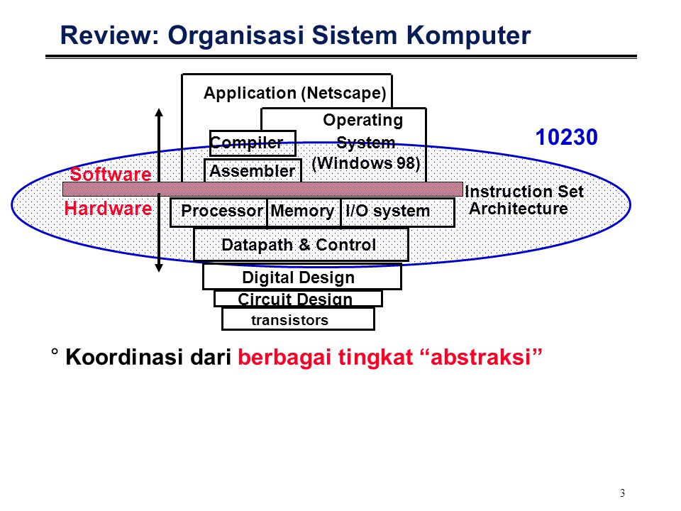 3 Review: Organisasi Sistem Komputer I/O systemProcessor Compiler Operating System (Windows 98) Application (Netscape) Digital Design Circuit Design I