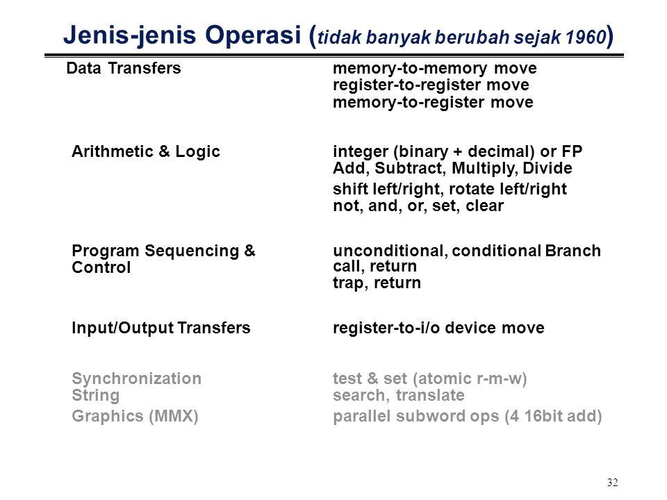 32 Jenis-jenis Operasi ( tidak banyak berubah sejak 1960 ) Data Transfersmemory-to-memory move register-to-register move memory-to-register move Arith