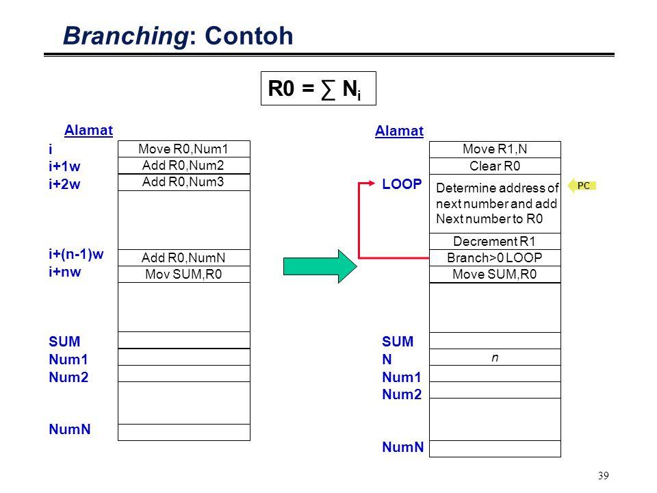 39 Branching: Contoh i i+1w i+2w i+(n-1)w i+nw SUM Num1 Num2 NumN Move R0,Num1 Add R0,Num2 Alamat Add R0,Num3 Mov SUM,R0 Add R0,NumN LOOP SUM N Num1 N