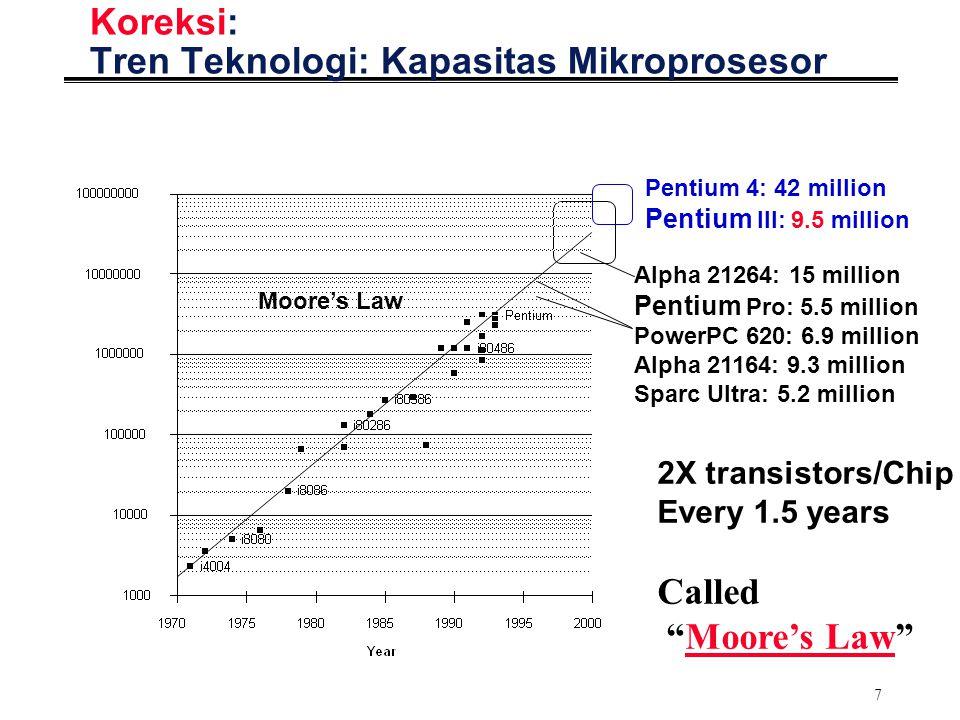 "7 Koreksi: Tren Teknologi: Kapasitas Mikroprosesor 2X transistors/Chip Every 1.5 years Called ""Moore's Law"" Alpha 21264: 15 million Pentium Pro: 5.5 m"