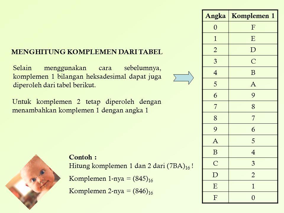 Selain menggunakan cara sebelumnya, komplemen 1 bilangan heksadesimal dapat juga diperoleh dari tabel berikut. AngkaKomplemen 1 0F 1E 2D 3C 4B 5A 69 7
