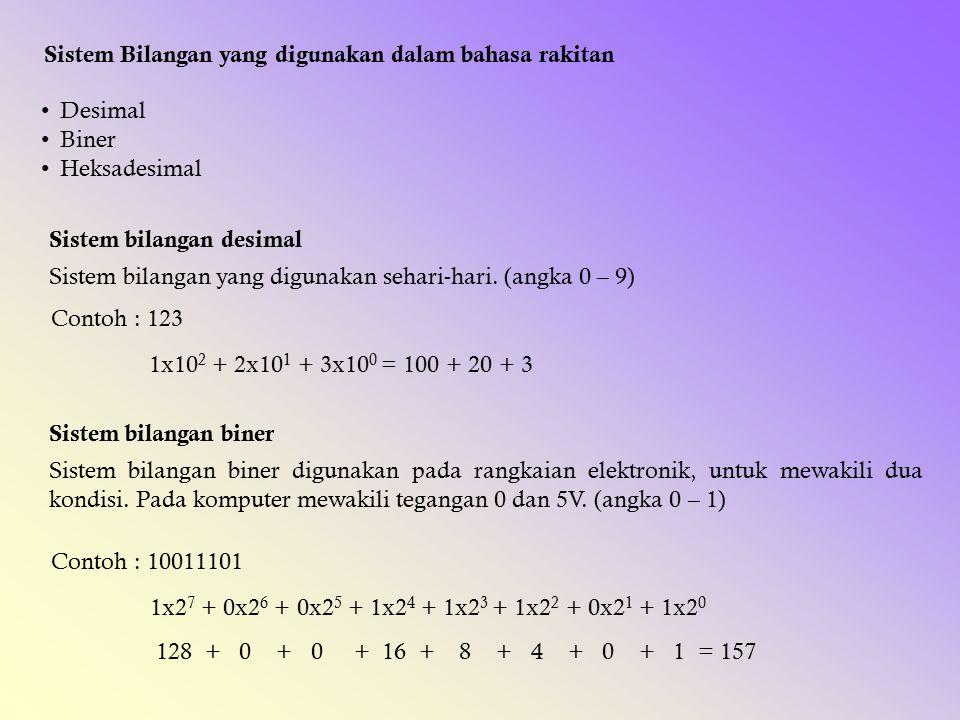 Sistem Bilangan yang digunakan dalam bahasa rakitan Desimal Biner Heksadesimal Sistem bilangan desimal Sistem bilangan yang digunakan sehari-hari. (an