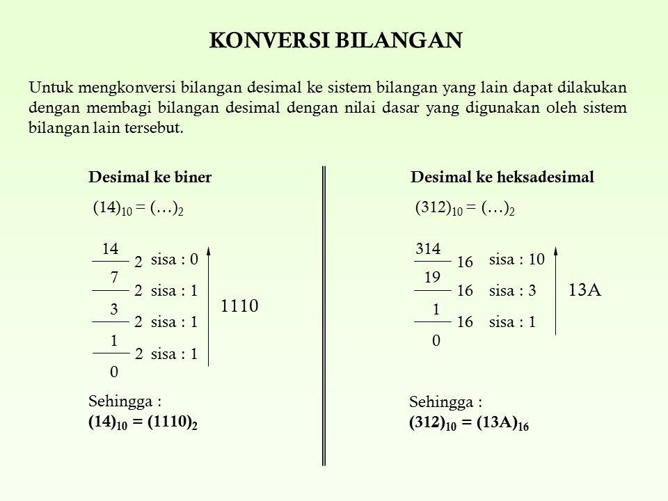 KONVERSI BILANGAN Untuk mengkonversi bilangan desimal ke sistem bilangan yang lain dapat dilakukan dengan membagi bilangan desimal dengan nilai dasar