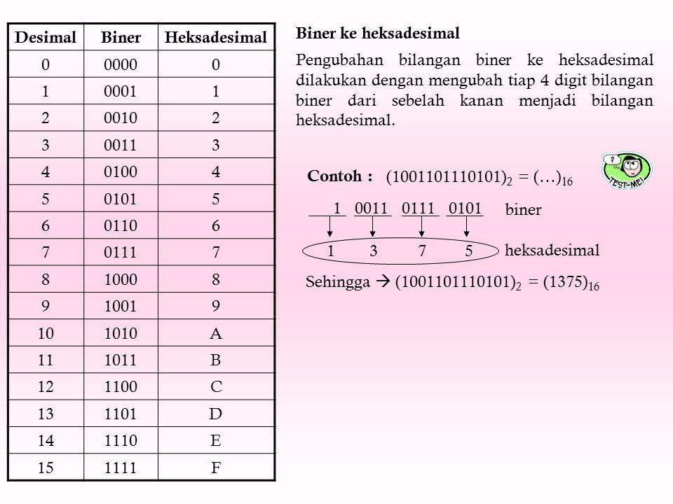 Biner ke heksadesimal Pengubahan bilangan biner ke heksadesimal dilakukan dengan mengubah tiap 4 digit bilangan biner dari sebelah kanan menjadi bilan