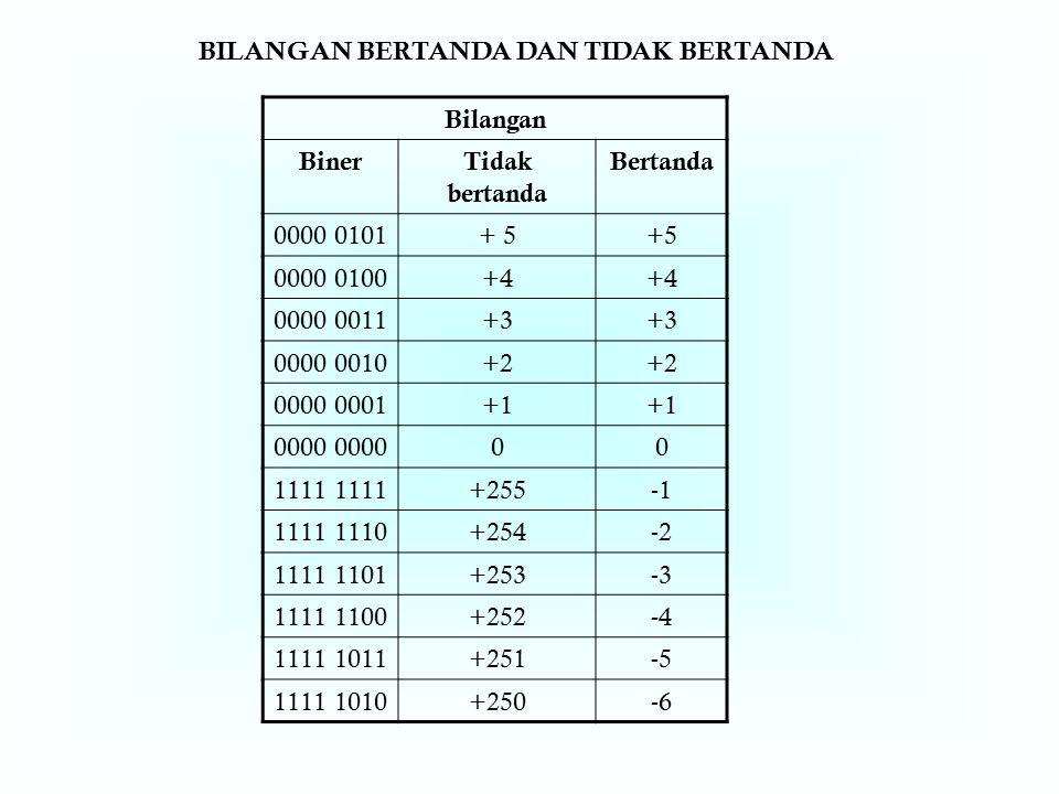 BILANGAN BERTANDA DAN TIDAK BERTANDA Bilangan BinerTidak bertanda Bertanda 0000 0101+ 5 0000 0100+4 0000 0011+3 0000 0010+2 0000 0001+1 0000 00 1111 +