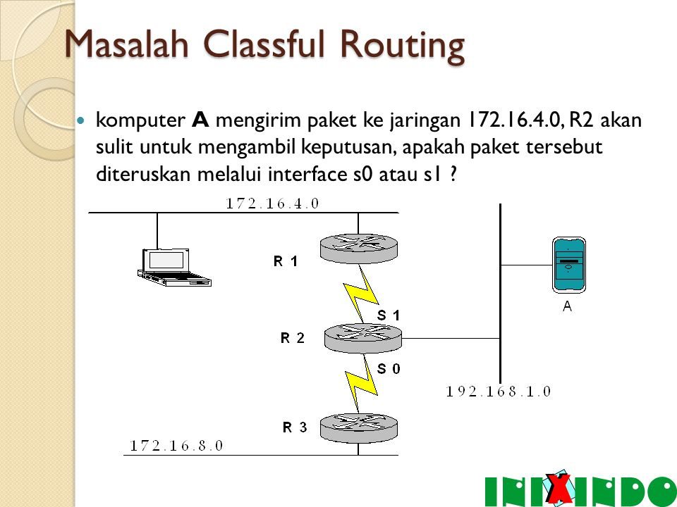 VLSM (Variable Length Subnet Mask) VLSM pengembangan mekanisme subnetting.