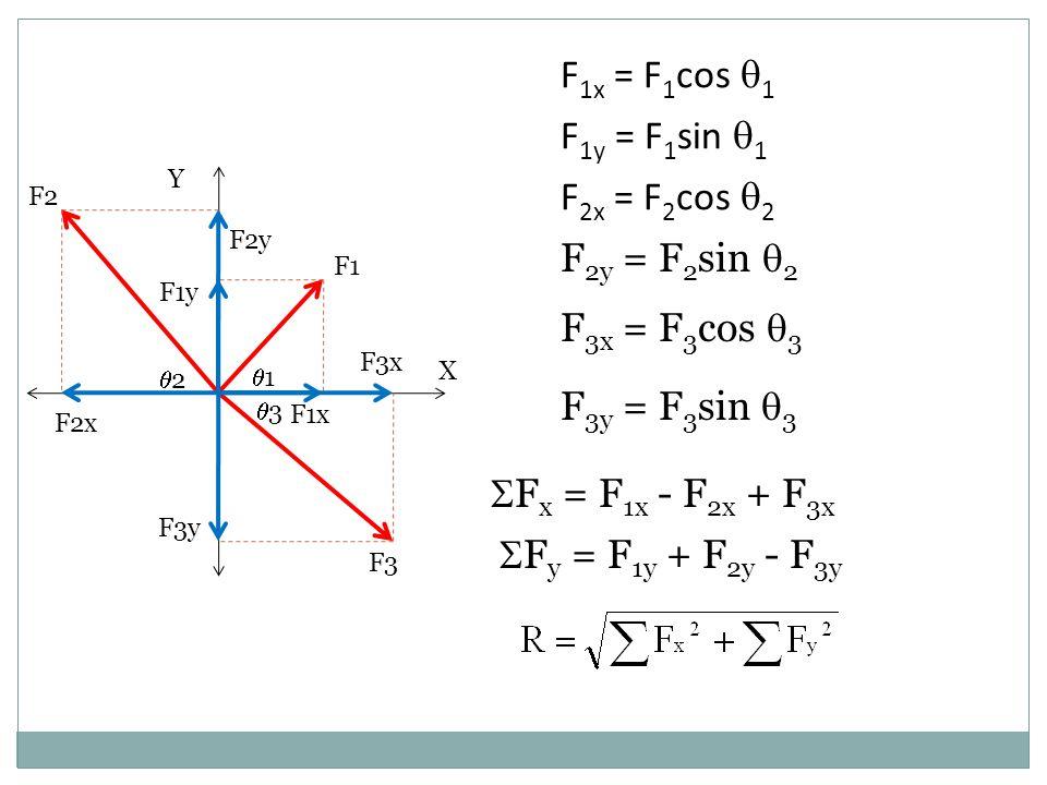 Y X 33 22  1 F3y F3x F2y F2x F1y F1x F3 F2 F1 F 1x = F 1 cos  1 F 1y = F 1 sin  1 F 2x = F 2 cos  2 F 2y = F 2 sin  2 F 3x = F 3 cos  3 F 3y