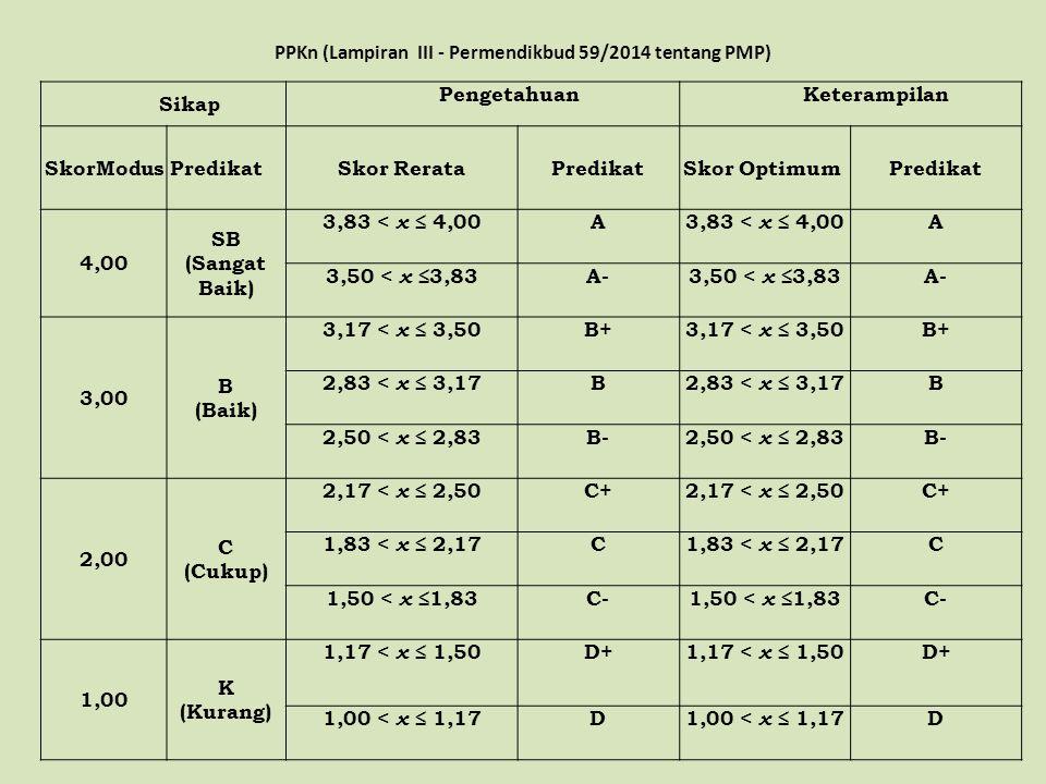 PPKn (Lampiran III - Permendikbud 59/2014 tentang PMP) Sikap PengetahuanKeterampilan SkorModusPredikatSkor RerataPredikatSkor OptimumPredikat 4,00 SB