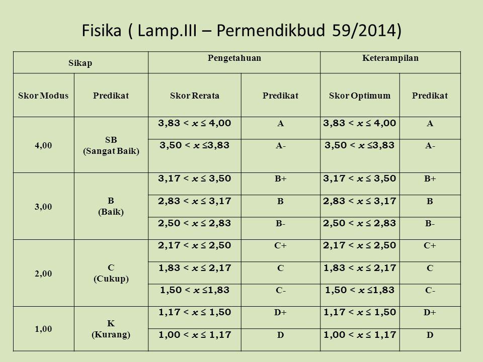 Fisika ( Lamp.III – Permendikbud 59/2014) Sikap PengetahuanKeterampilan Skor ModusPredikatSkor RerataPredikatSkor OptimumPredikat 4,00 SB (Sangat Baik