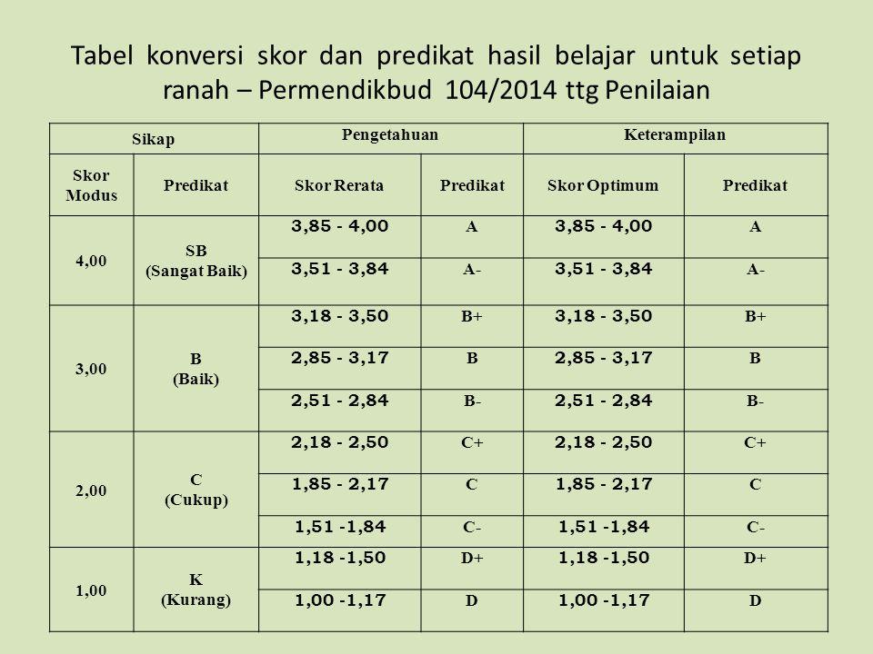 Tabel konversi skor dan predikat hasil belajar untuk setiap ranah – Permendikbud 104/2014 ttg Penilaian Sikap PengetahuanKeterampilan Skor Modus Predi