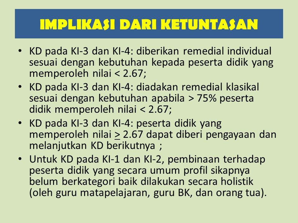 KD pada KI-3 dan KI-4: diberikan remedial individual sesuai dengan kebutuhan kepada peserta didik yang memperoleh nilai < 2.67; KD pada KI-3 dan KI-4: