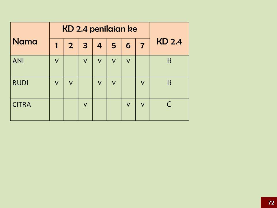 Nama KD 2.4 penilaian ke KD 2.4 1234567 ANIv vvvv B BUDI vv vv vB CITRA v vvC 72