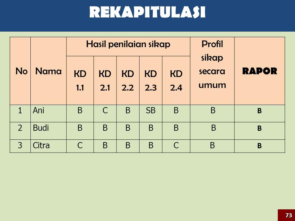 NoNama Hasil penilaian sikap Profil sikap secara umum RAPOR KD 1.1 KD 2.1 KD 2.2 KD 2.3 KD 2.4 1AniBCBSBB B B 2BudiBBBBB B B 3CitraCBBBCB B 73 REKAPIT