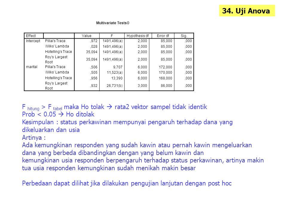 34. Uji Anova F hitung > F tabel maka Ho tolak  rata2 vektor sampel tidak identik Prob < 0.05  Ho ditolak Kesimpulan : status perkawinan mempunyai p