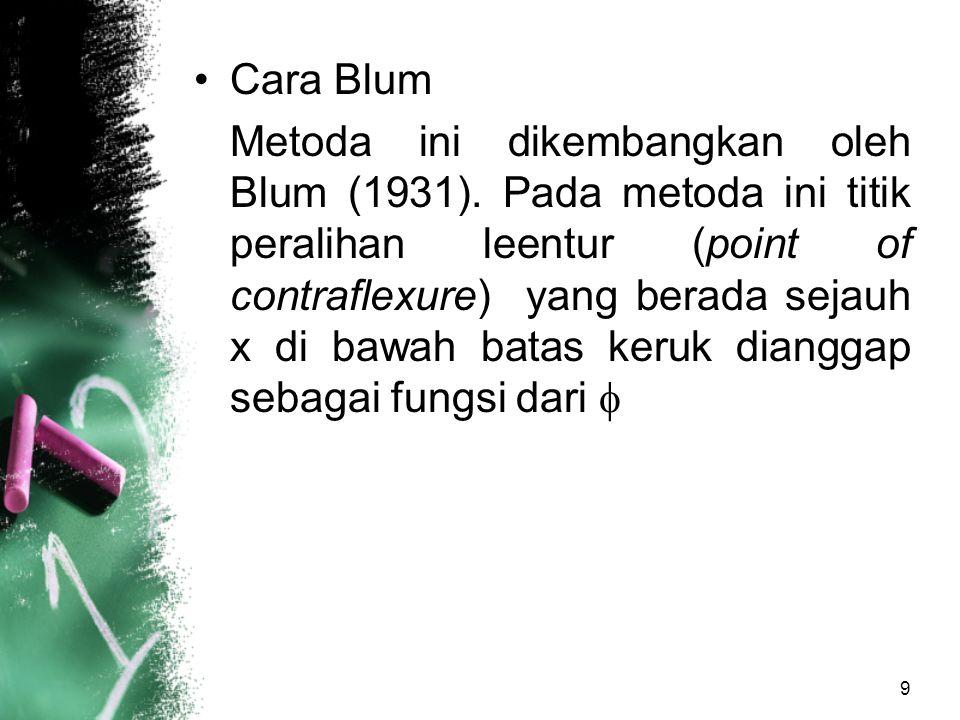 9 Cara Blum Metoda ini dikembangkan oleh Blum (1931). Pada metoda ini titik peralihan leentur (point of contraflexure) yang berada sejauh x di bawah b