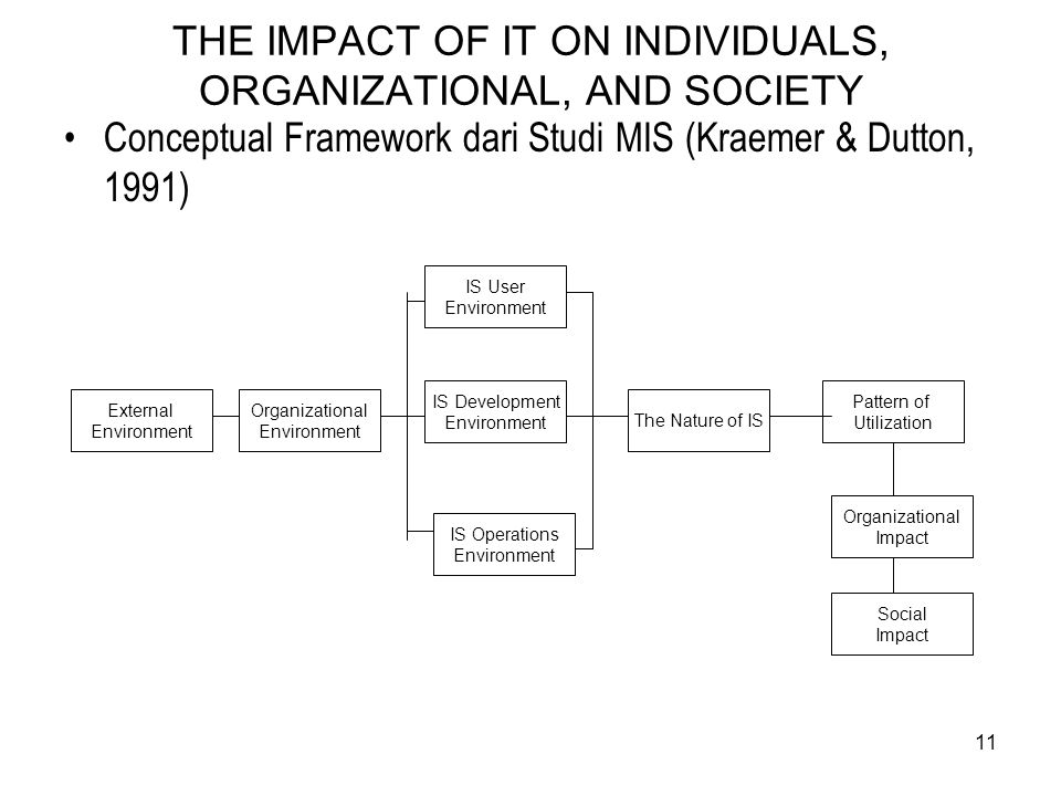 11 THE IMPACT OF IT ON INDIVIDUALS, ORGANIZATIONAL, AND SOCIETY Conceptual Framework dari Studi MIS (Kraemer & Dutton, 1991) External Environment Orga