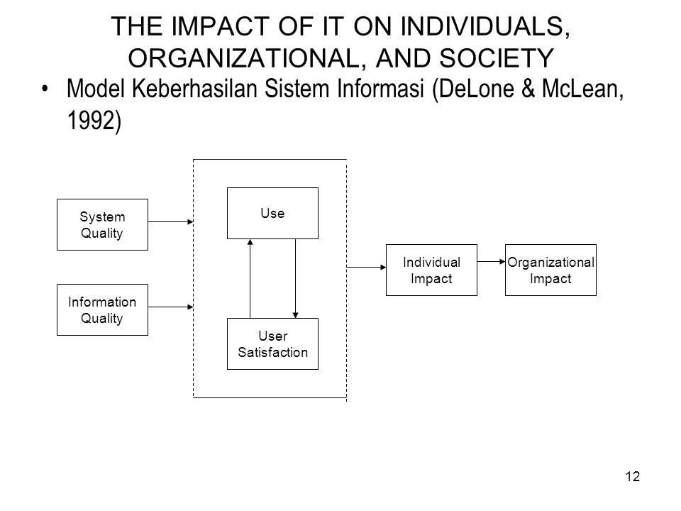 12 THE IMPACT OF IT ON INDIVIDUALS, ORGANIZATIONAL, AND SOCIETY Model Keberhasilan Sistem Informasi (DeLone & McLean, 1992) System Quality Information