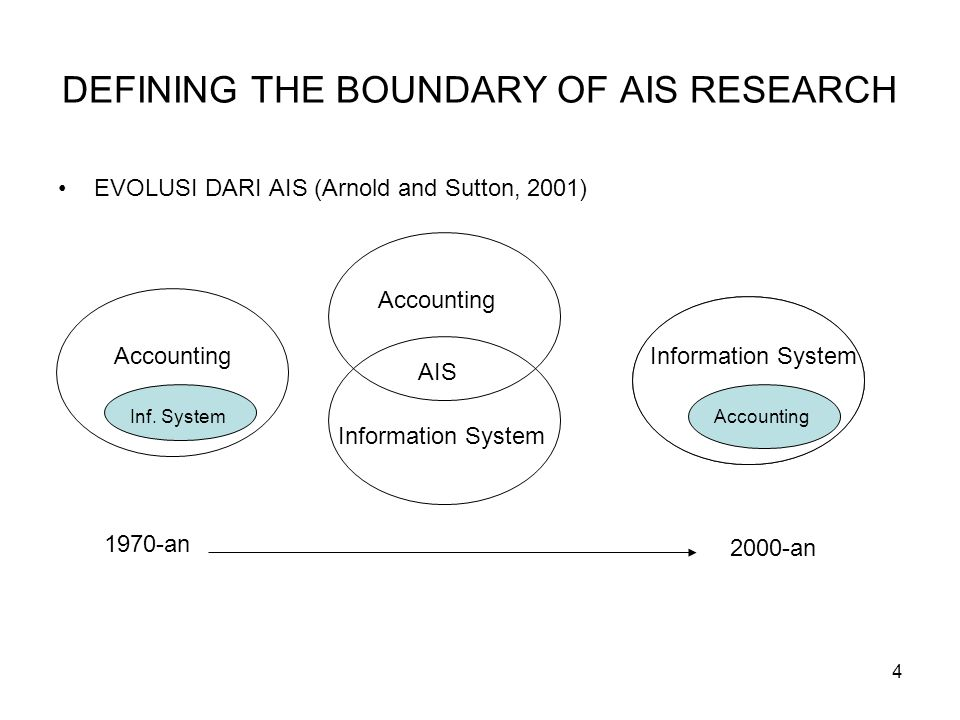 4 DEFINING THE BOUNDARY OF AIS RESEARCH EVOLUSI DARI AIS (Arnold and Sutton, 2001) AIS Accounting Information System Accounting Information System 197