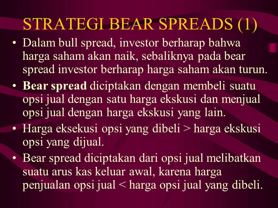 STRATEGI BULL SPREADS (3) Ada tiga tipe bull spread yang berbeda: 1. Kedua opsi beli awalnya out of the money. 2. Satu opsi beli awalnya in the money,
