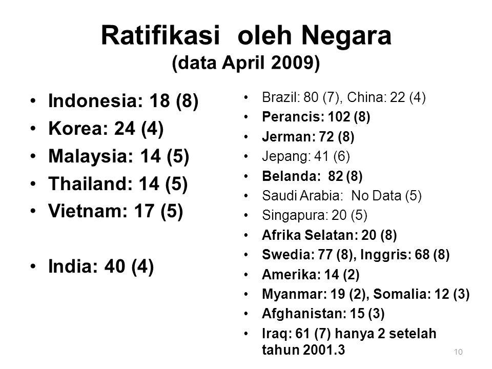 10 Ratifikasi oleh Negara (data April 2009) Indonesia: 18 (8) Korea: 24 (4) Malaysia: 14 (5) Thailand: 14 (5) Vietnam: 17 (5) India: 40 (4) Brazil: 80 (7), China: 22 (4) Perancis: 102 (8) Jerman: 72 (8) Jepang: 41 (6) Belanda: 82 (8) Saudi Arabia: No Data (5) Singapura: 20 (5) Afrika Selatan: 20 (8) Swedia: 77 (8), Inggris: 68 (8) Amerika: 14 (2) Myanmar: 19 (2), Somalia: 12 (3) Afghanistan: 15 (3) Iraq: 61 (7) hanya 2 setelah tahun 2001.3