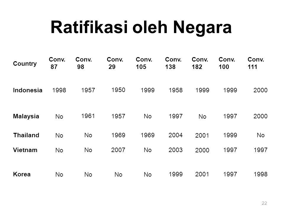 22 Ratifikasi oleh Negara Country Conv. 87 Conv. 98 Conv.