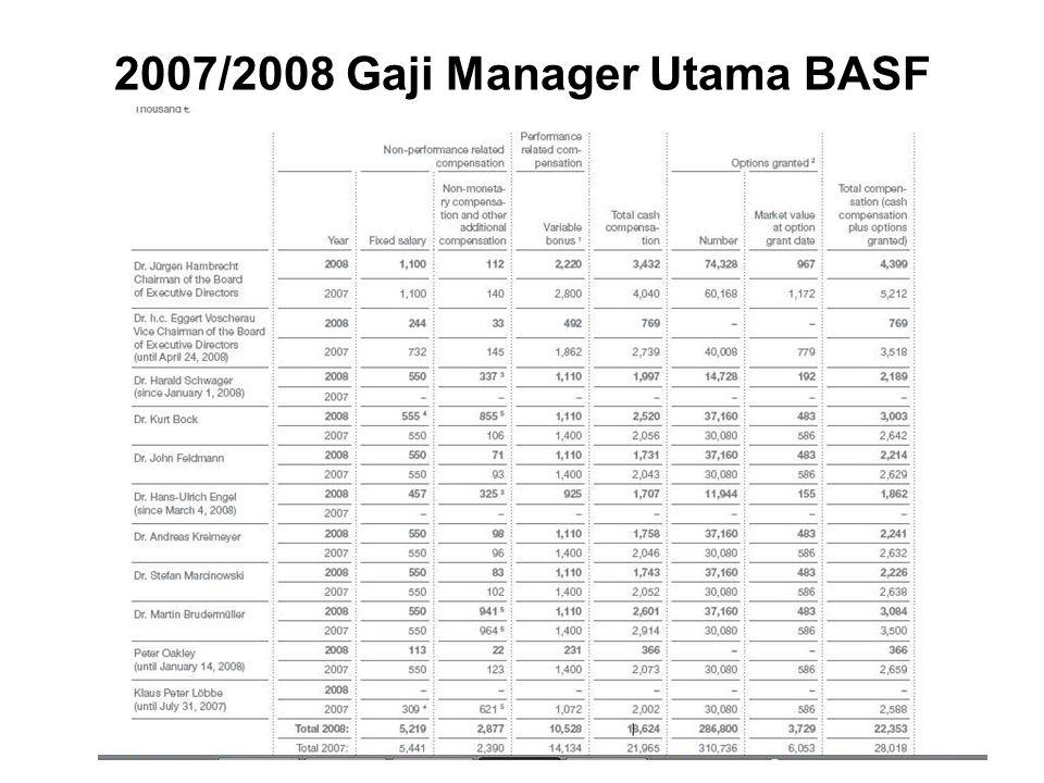 28 2007/2008 Gaji Manager Utama BASF