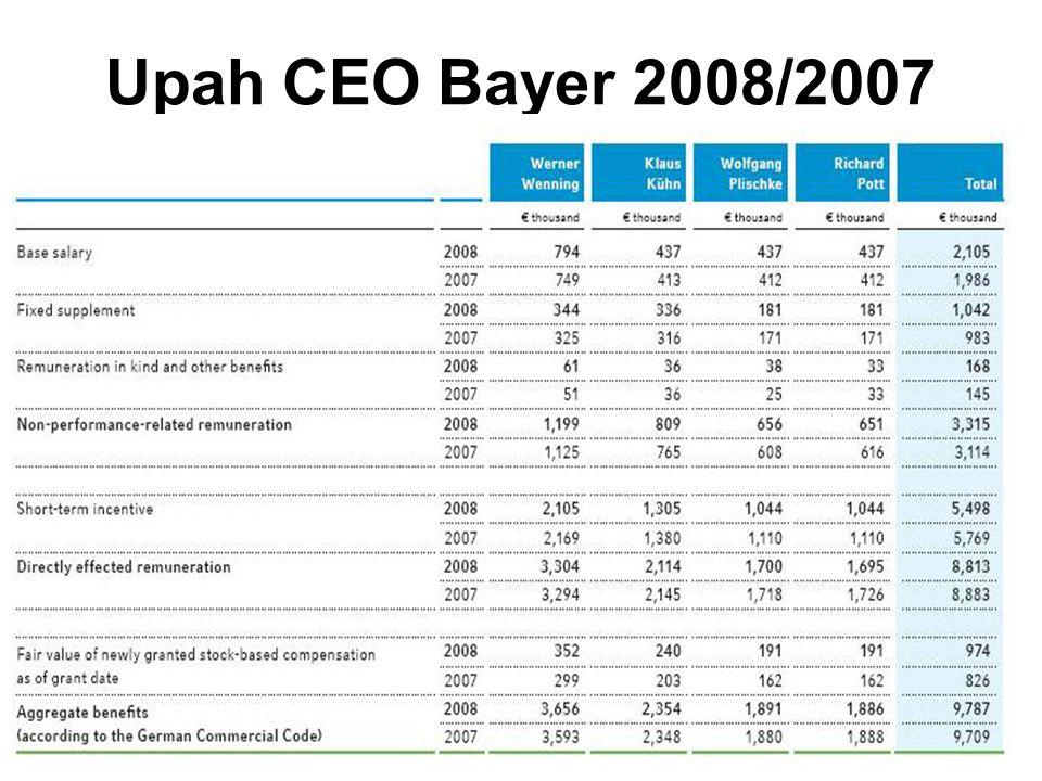 31 Upah CEO Bayer 2008/2007