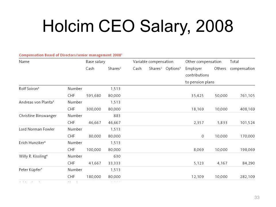33 Holcim CEO Salary, 2008