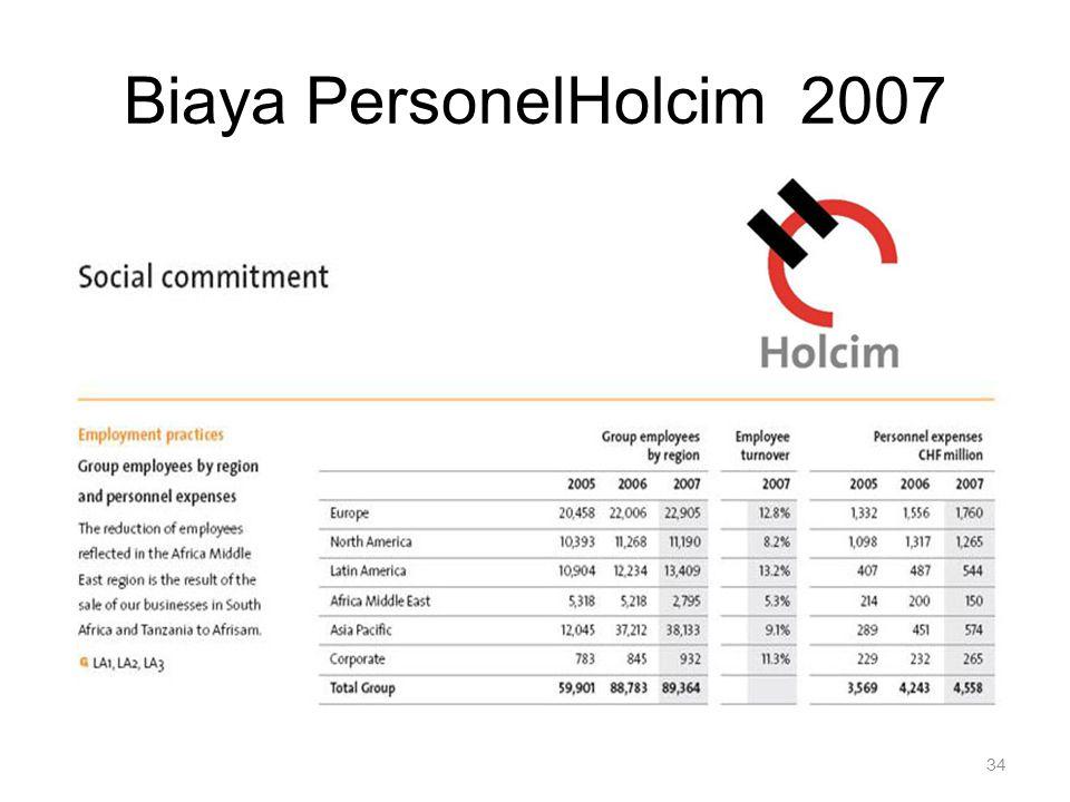 34 Biaya PersonelHolcim 2007