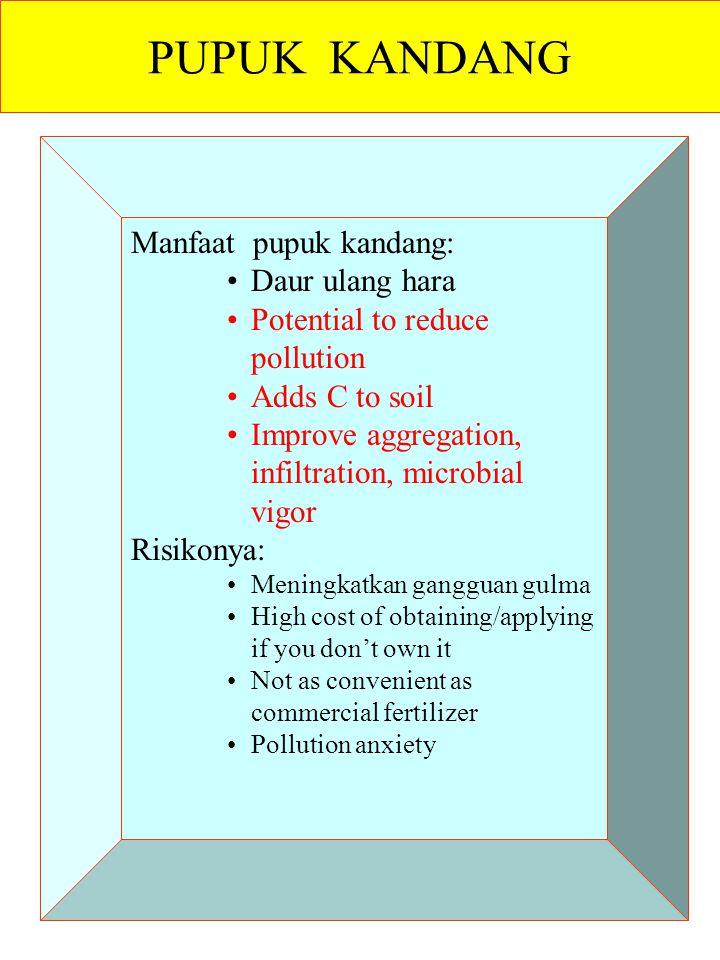 Manfaat pupuk kandang: Daur ulang hara Potential to reduce pollution Adds C to soil Improve aggregation, infiltration, microbial vigor Risikonya: Meni