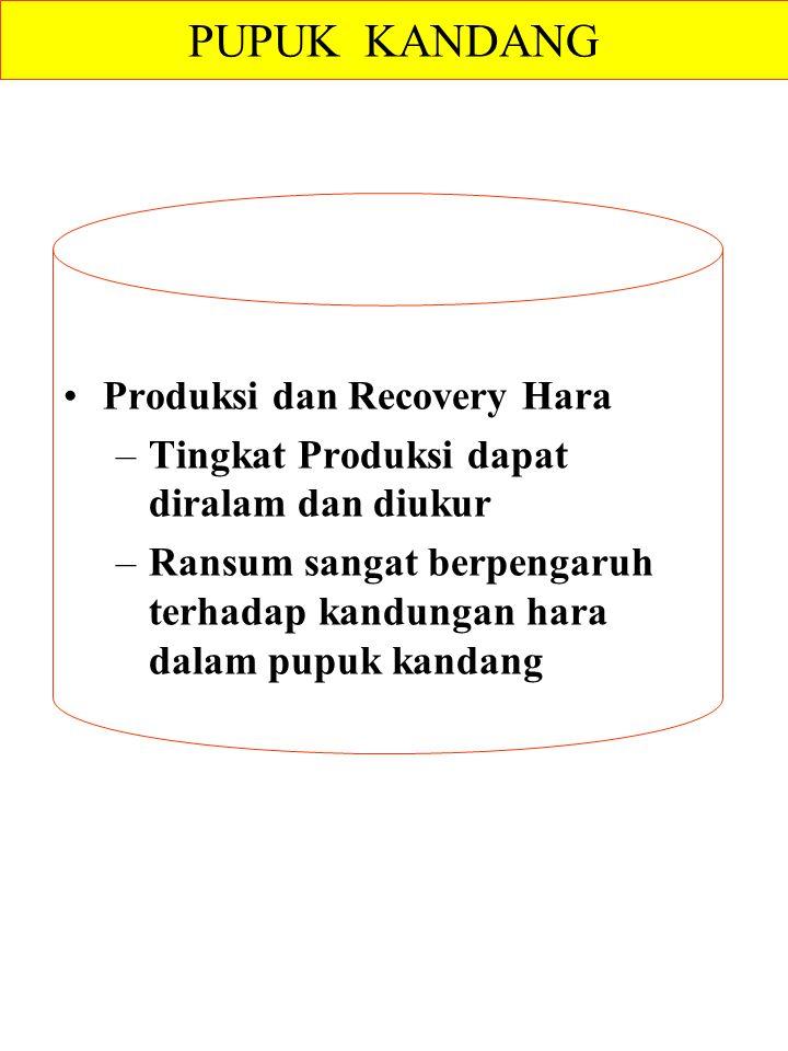 Produksi dan Recovery Hara –Tingkat Produksi dapat diralam dan diukur –Ransum sangat berpengaruh terhadap kandungan hara dalam pupuk kandang