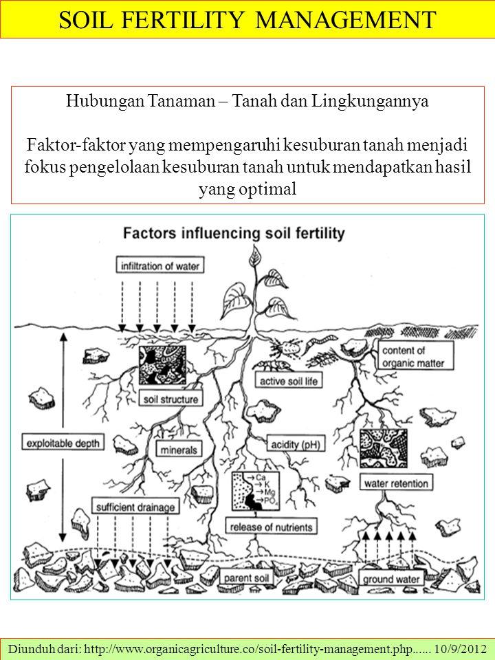SOIL FERTILITY MANAGEMENT Diunduh dari: http://www.organicagriculture.co/soil-fertility-management.php...... 10/9/2012 Hubungan Tanaman – Tanah dan Li