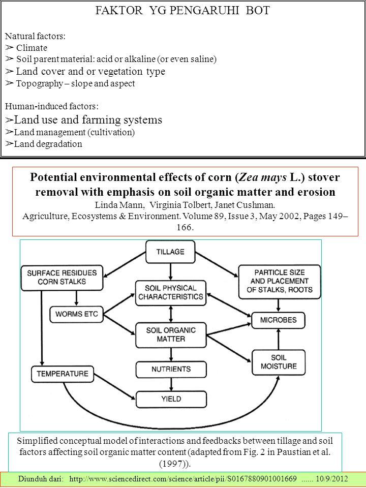 FAKTOR YG PENGARUHI BOT Natural factors: ➢ Climate ➢ Soil parent material: acid or alkaline (or even saline) ➢ Land cover and or vegetation type ➢ Top