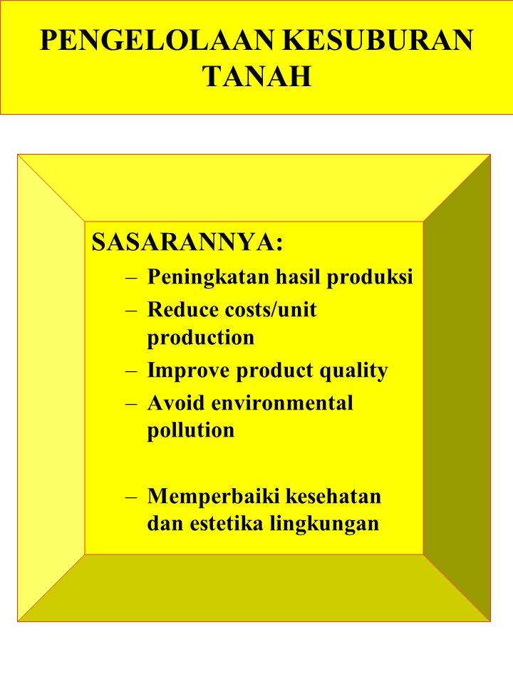 PENGELOLAAN KESUBURAN TANAH SASARANNYA: –Peningkatan hasil produksi –Reduce costs/unit production –Improve product quality –Avoid environmental pollution –Memperbaiki kesehatan dan estetika lingkungan